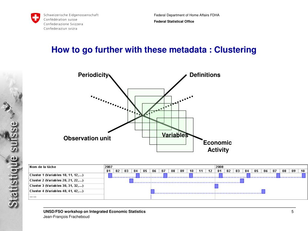How to go further with these metadata : Clustering