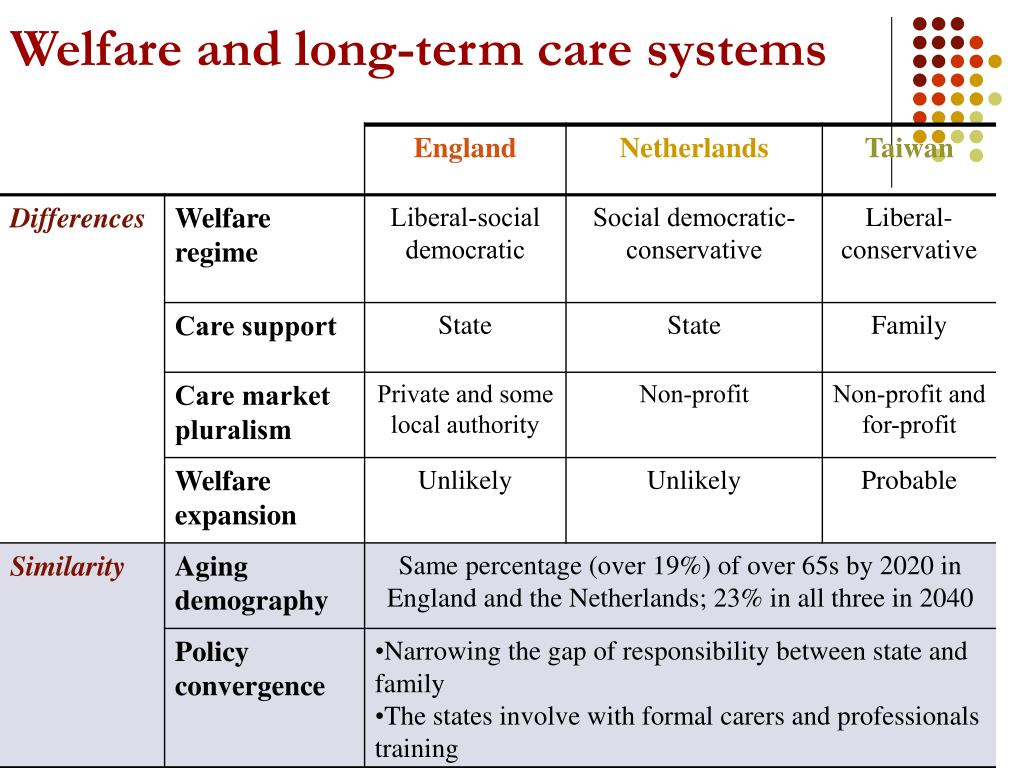 Welfare and long-term care systems