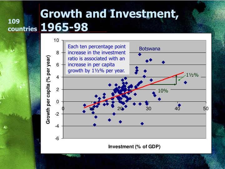 Growth and Investment, 1965-98