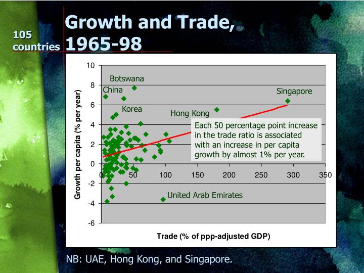 Growth and Trade, 1965-98