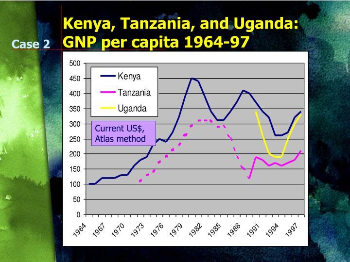 Kenya, Tanzania, and Uganda: GNP per capita 1964-97