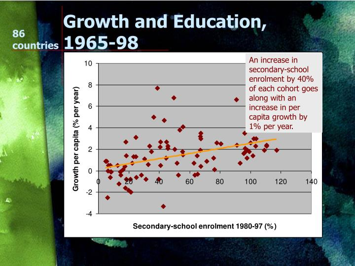 Growth and Education, 1965-98