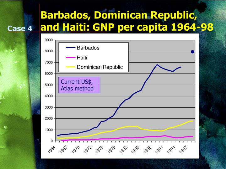 Barbados, Dominican Republic, and Haiti: GNP per capita 1964-9
