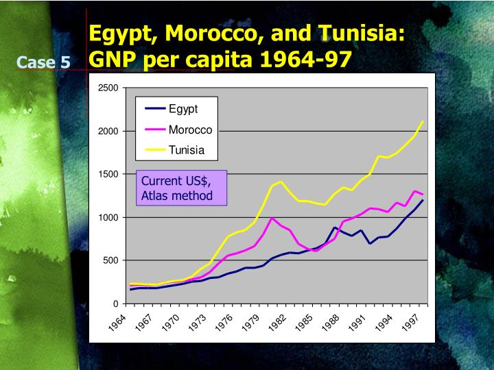 Egypt, Morocco, and Tunisia: