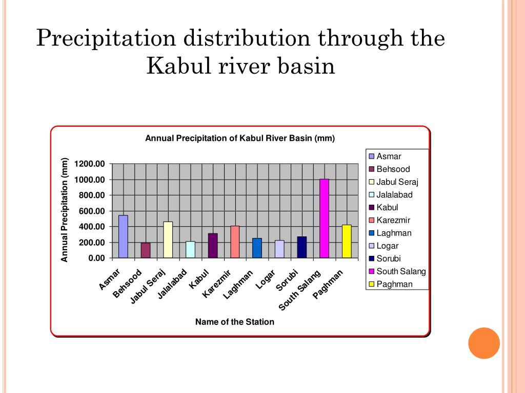 Precipitation distribution through the Kabul river basin