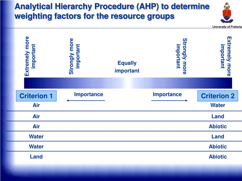 Analytical Hierarchy Procedure (AHP) to determine weighting factors for the resource groups