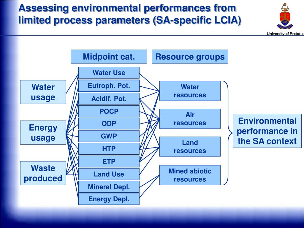 Assessing environmental performances from limited process parameters (SA-specific LCIA)