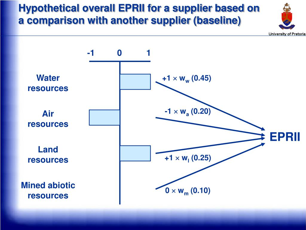 Hypothetical overall EPRII for a supplier based on a comparison with another supplier (baseline)
