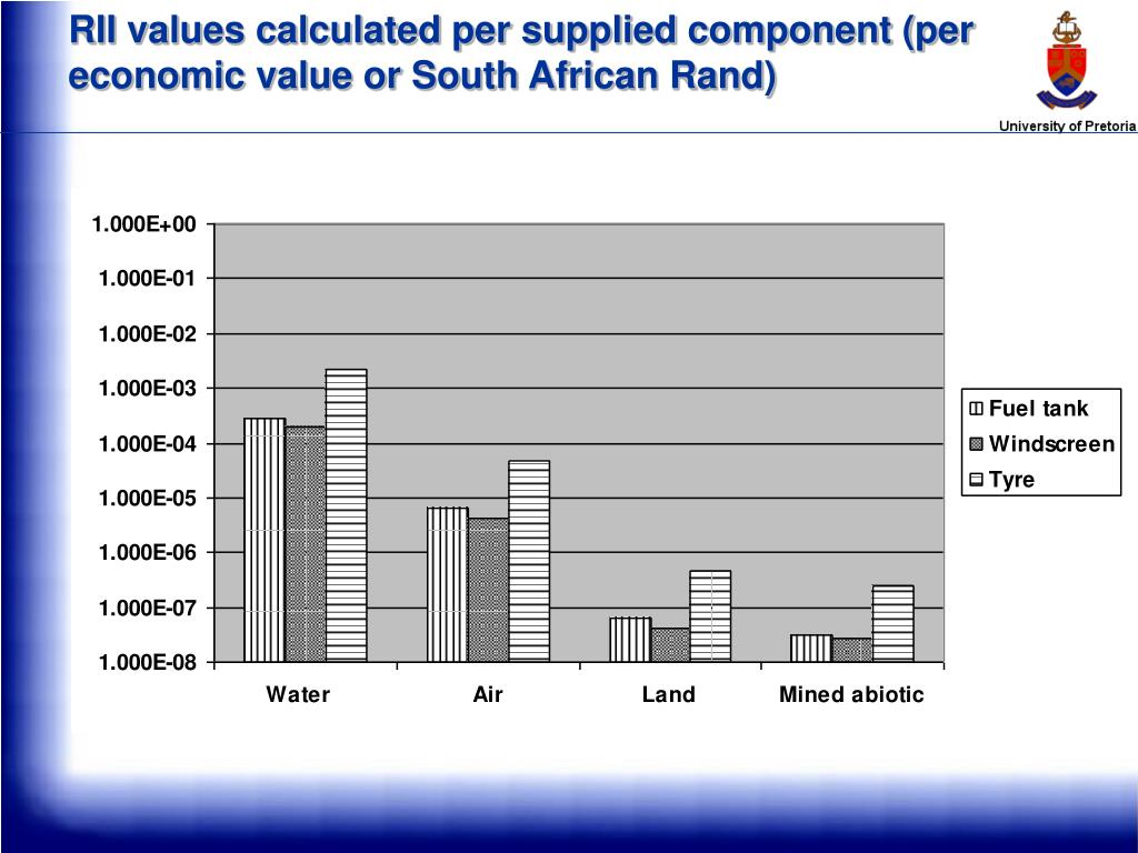 RII values calculated per supplied component (per economic value or South African Rand)