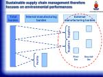 sustainable supply chain management therefore focuses on environmental performances