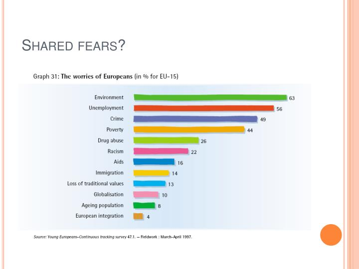 Shared fears?