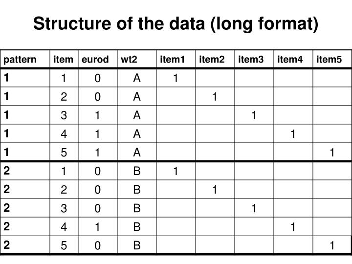 Structure of the data (long format)