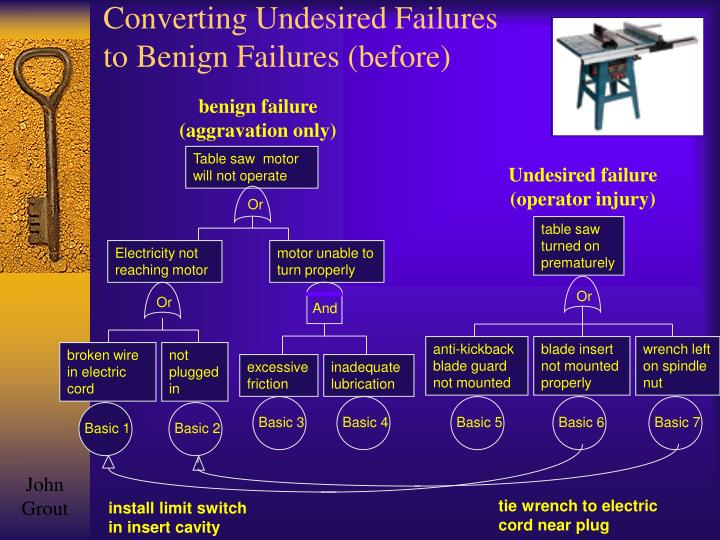 Converting Undesired Failures