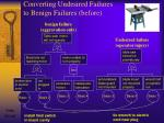 converting undesired failures to benign failures before
