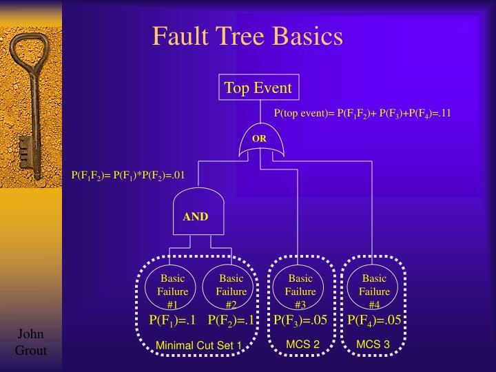 Fault Tree Basics