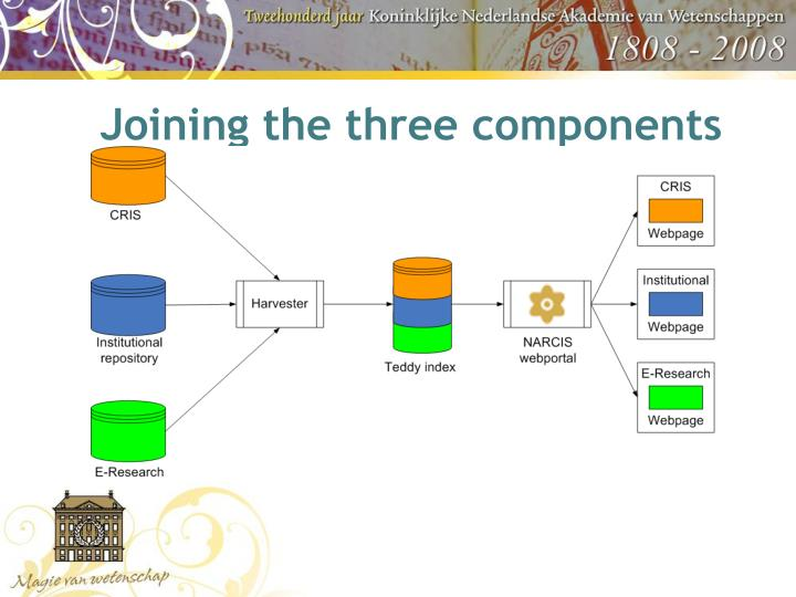 Joining the three components