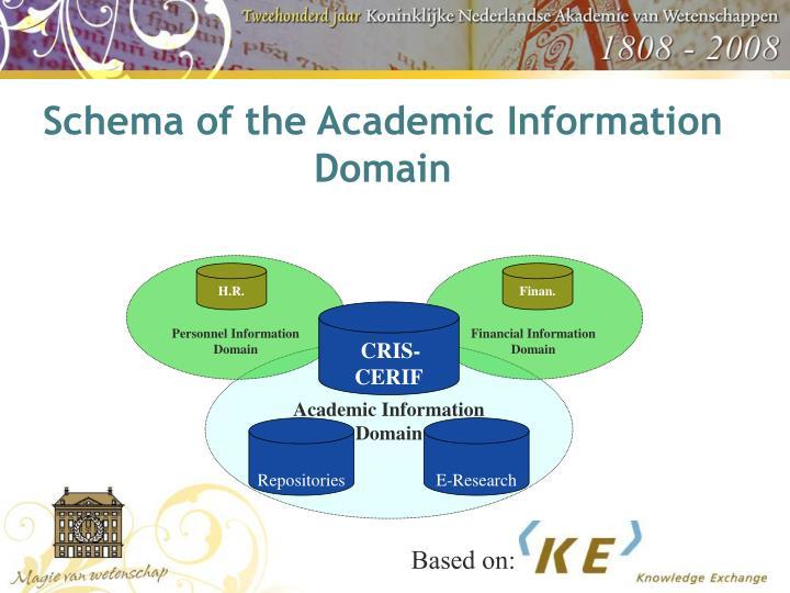 Personnel Information Domain