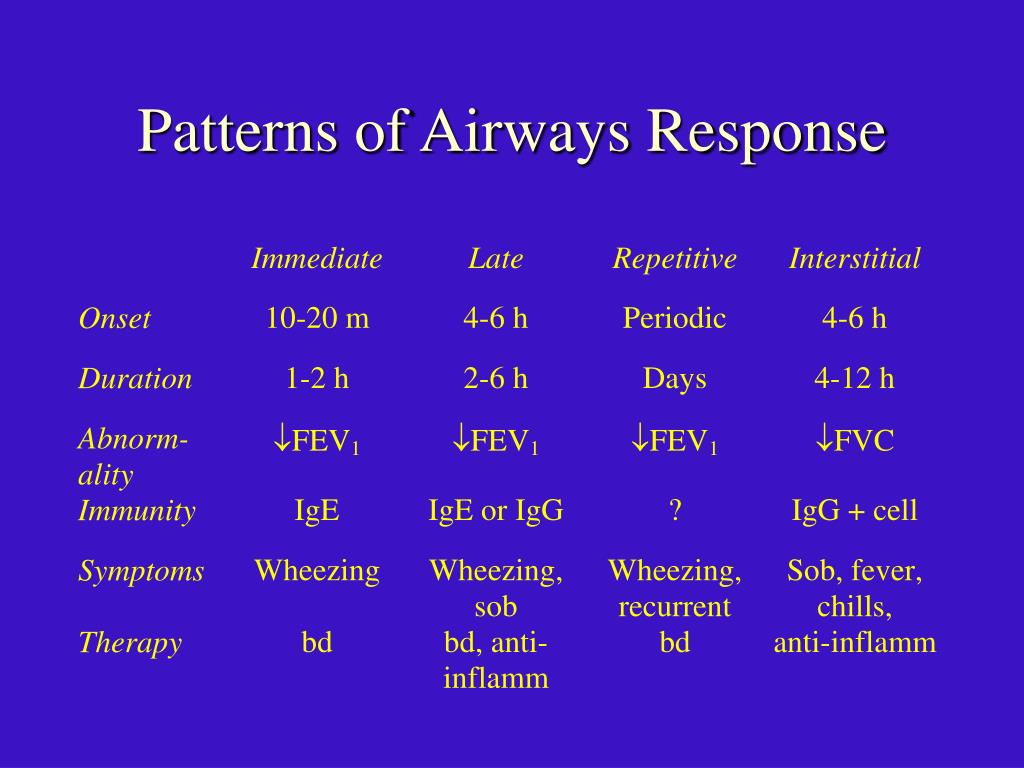 Patterns of Airways Response