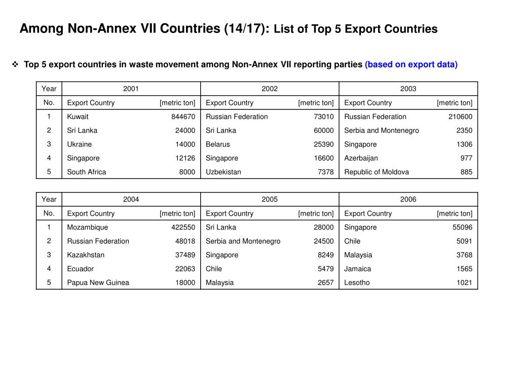 Among Non-Annex VII Countries (14/17):