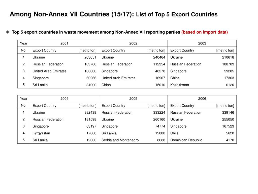 Among Non-Annex VII Countries (15/17):