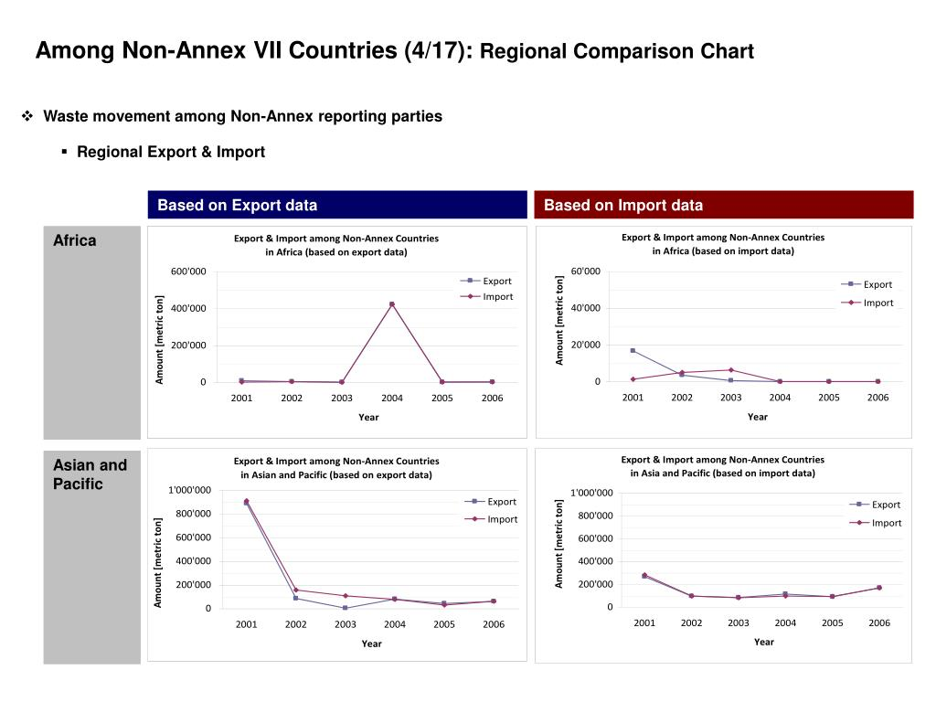 Among Non-Annex VII Countries (4/17):