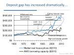 deposit gap has increased dramatically