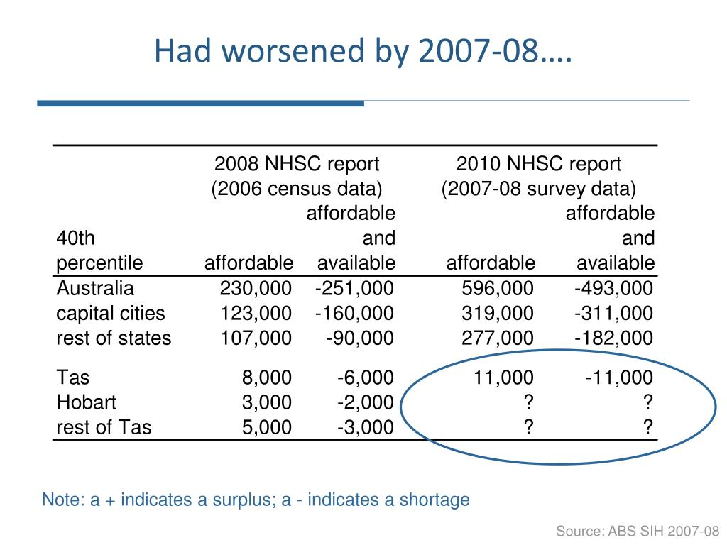 Had worsened by 2007-08….
