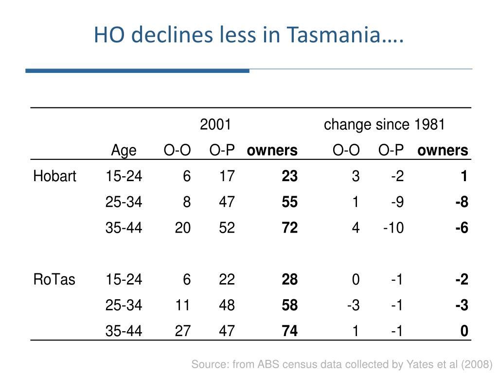 HO declines less in Tasmania….