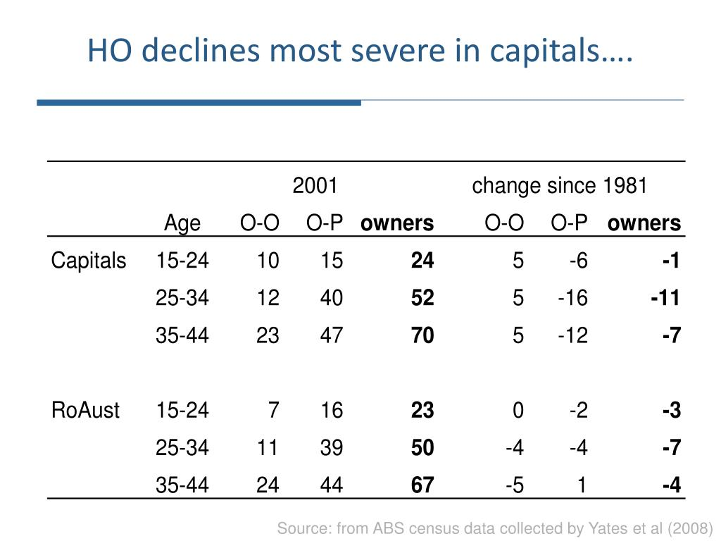 HO declines most severe in capitals….