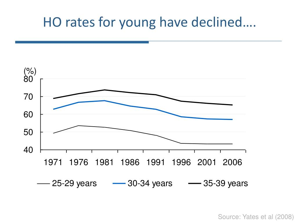 HO rates for young have declined….