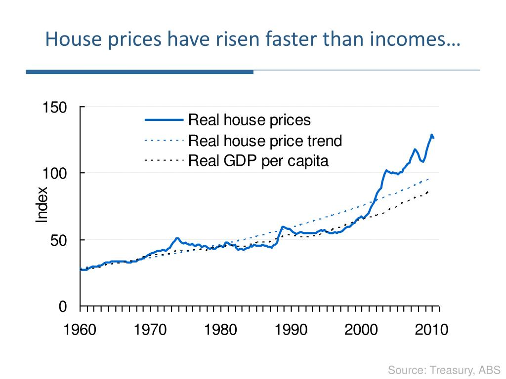 House prices have risen faster than incomes…