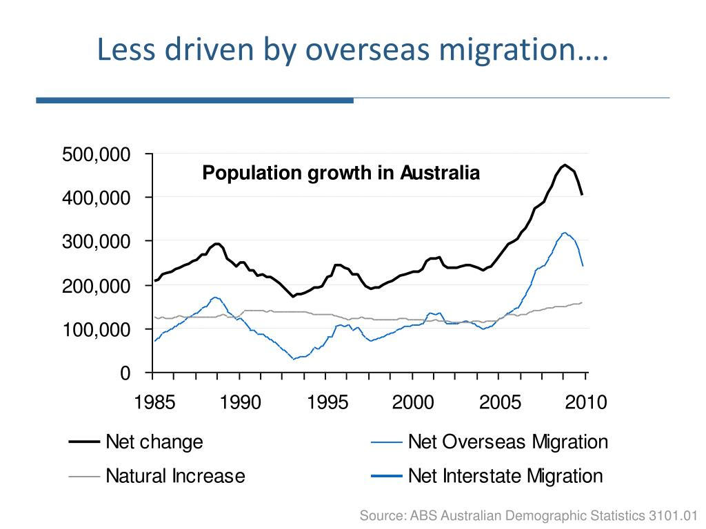 Less driven by overseas migration….