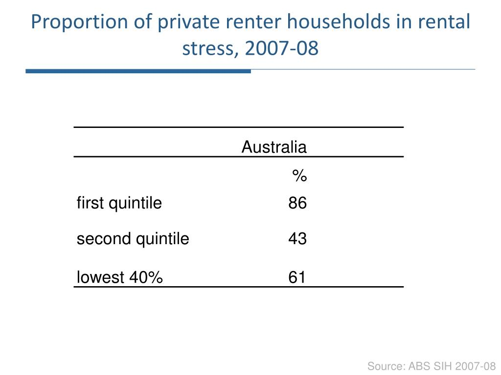 Proportion of private renter households in rental stress, 2007-08