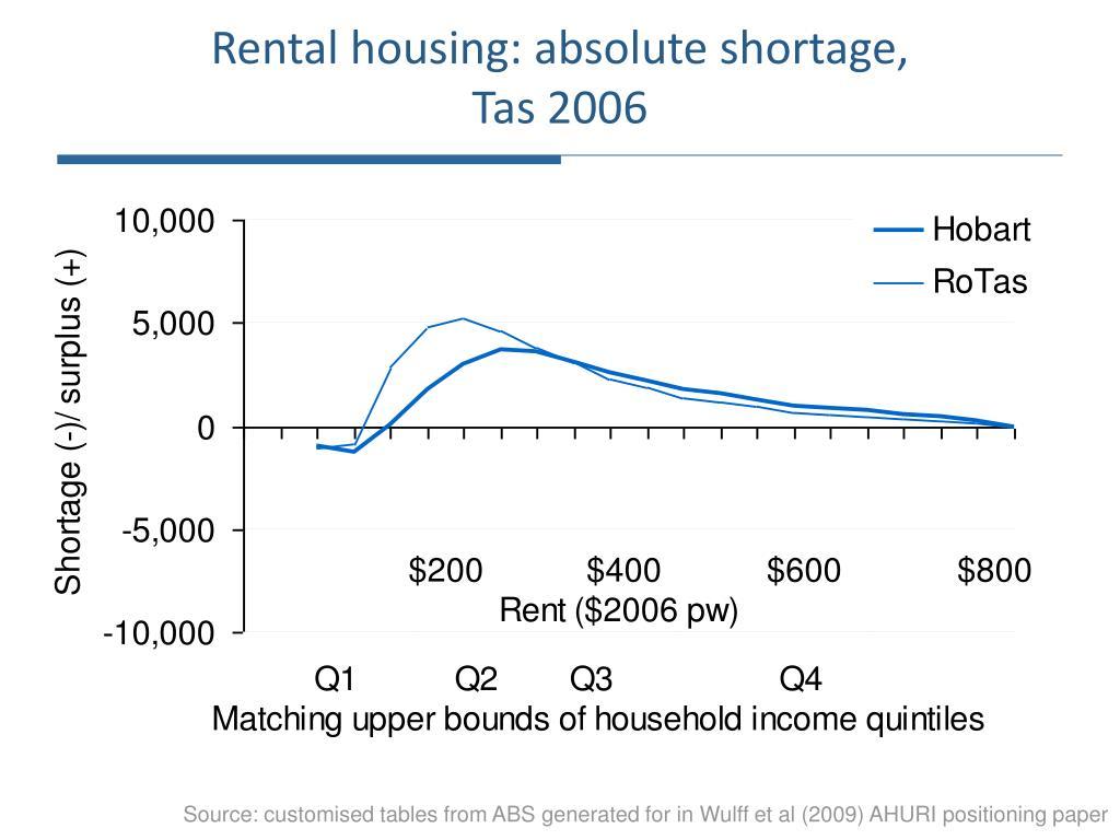 Rental housing: absolute shortage,