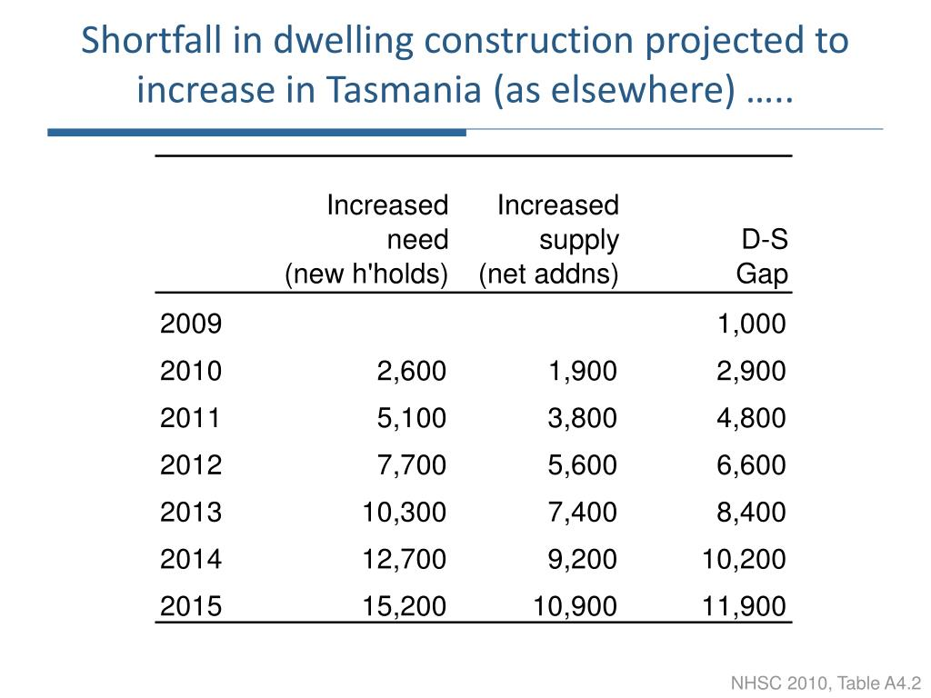 Shortfall in dwelling construction projected to increase in Tasmania (as elsewhere) …..