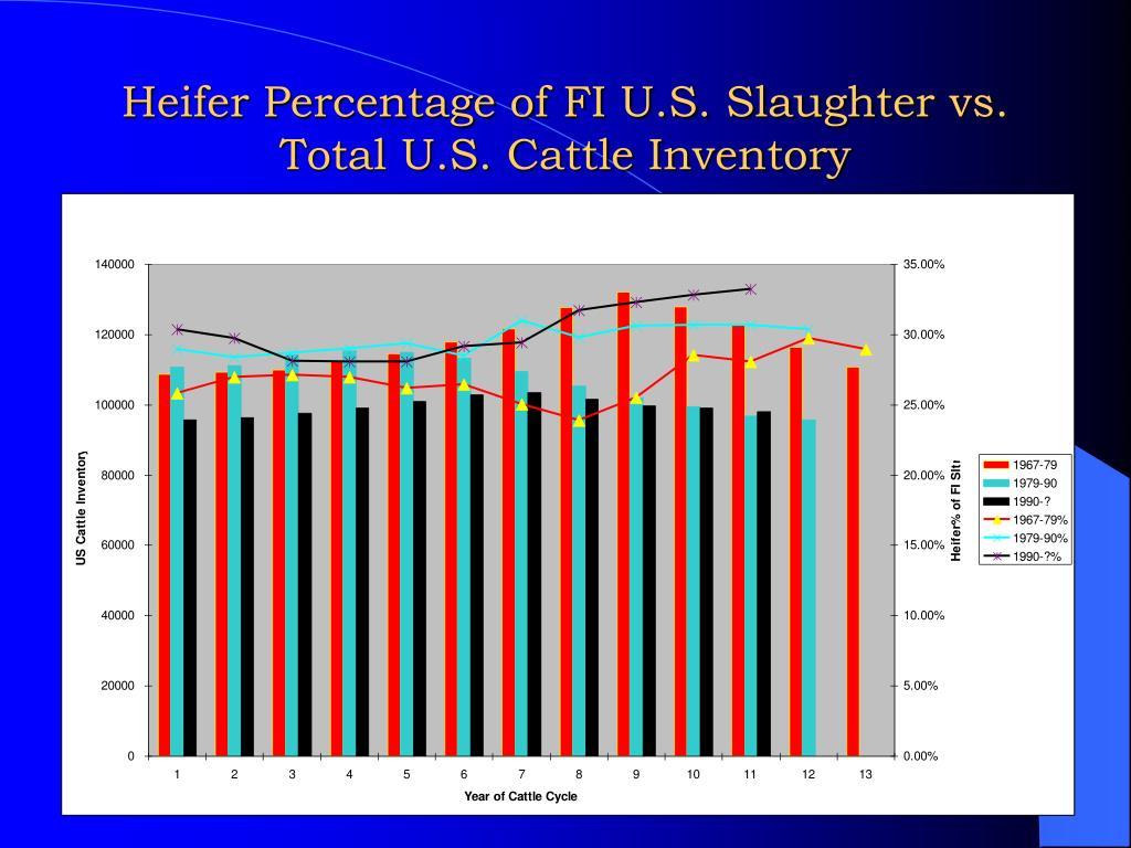 Heifer Percentage of FI U.S. Slaughter vs. Total U.S. Cattle Inventory