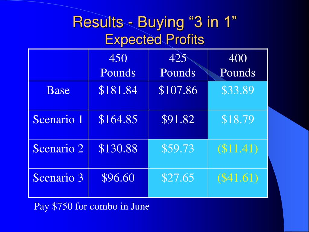 """Results - Buying """"3 in 1"""""""