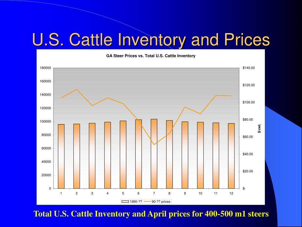 U.S. Cattle Inventory and Prices