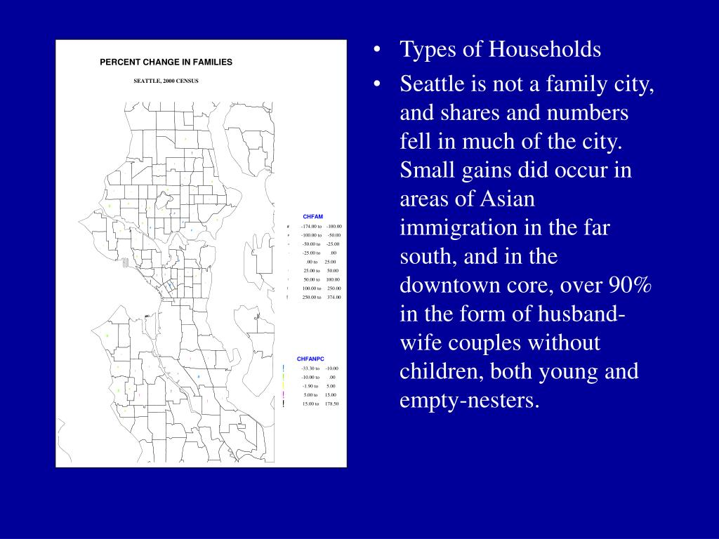 Types of Households