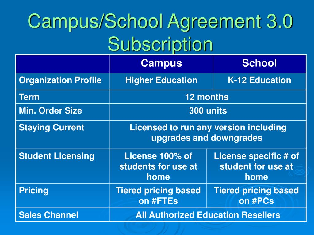 Campus/School Agreement 3.0 Subscription