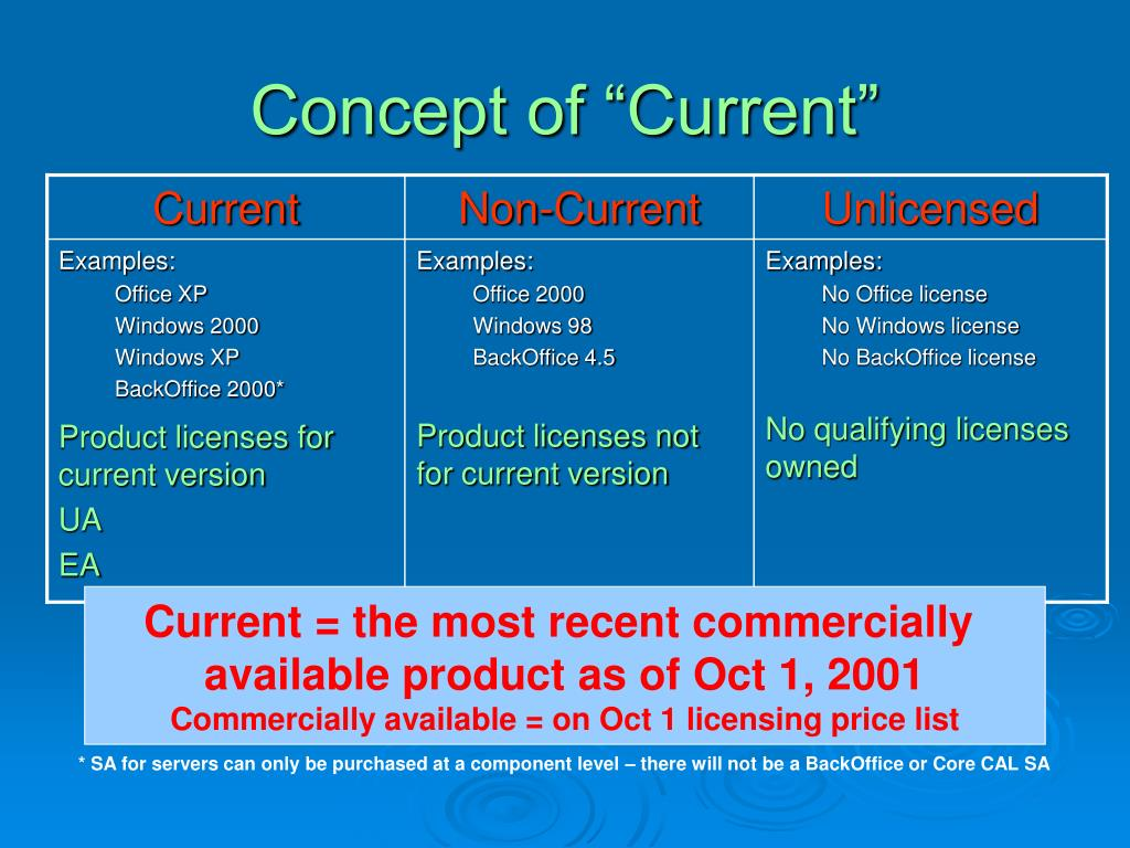 "Concept of ""Current"""
