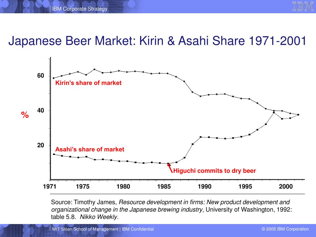 Japanese Beer Market: Kirin & Asahi Share 1971-2001