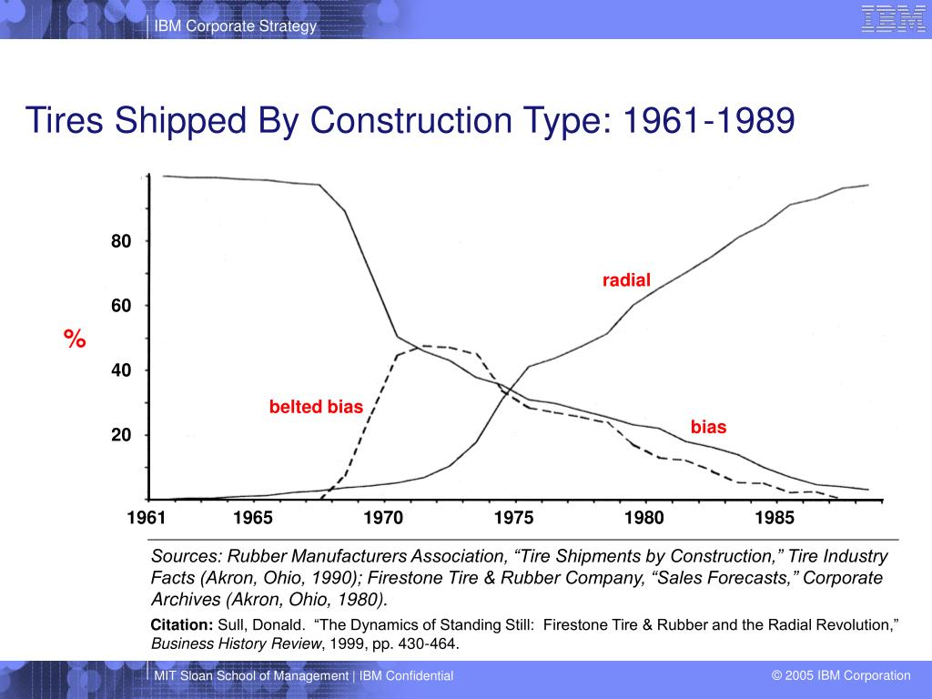 Tires Shipped By Construction Type: 1961-1989