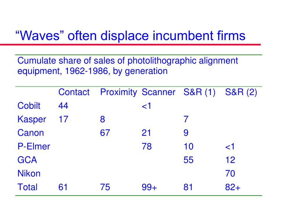 """""""Waves"""" often displace incumbent firms"""