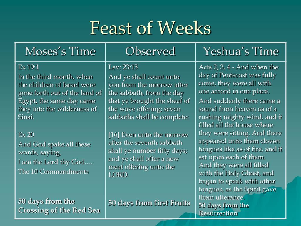 Feast of Weeks