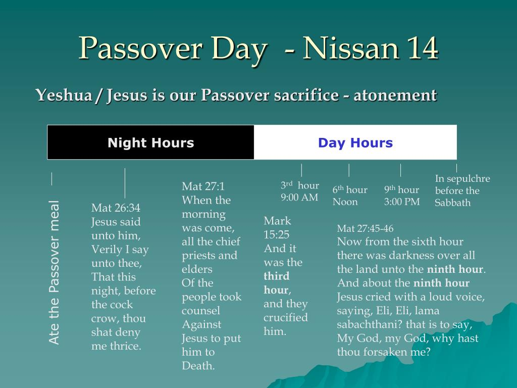 Passover Day  - Nissan 14