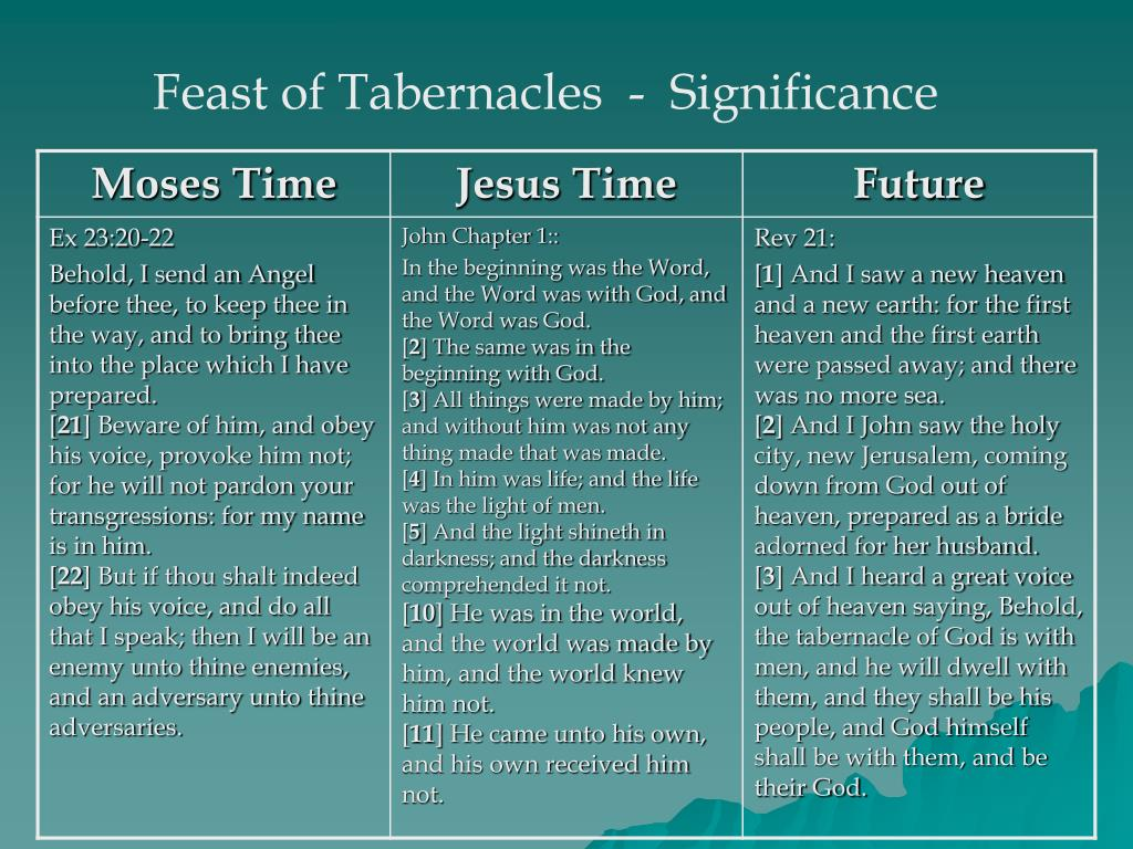 Feast of Tabernacles  -  Significance