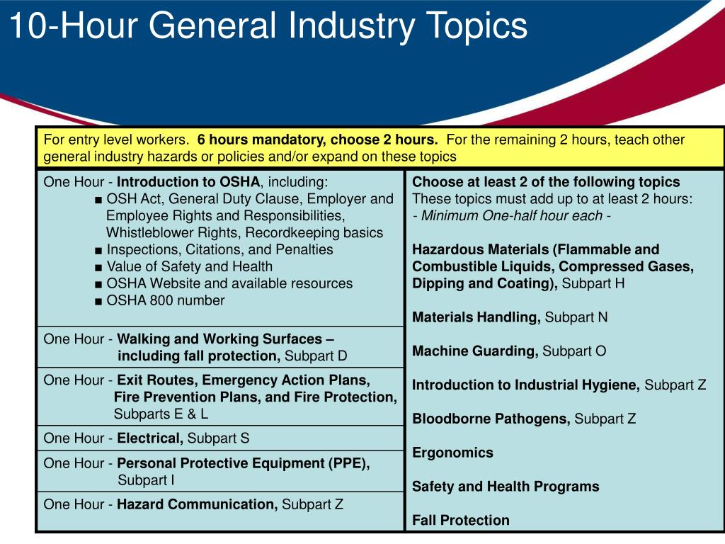 10-Hour General Industry Topics