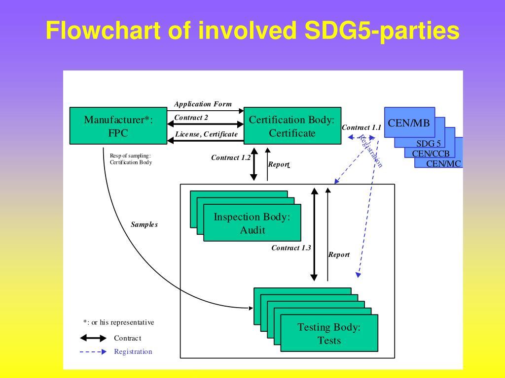 Flowchart of involved SDG5-parties