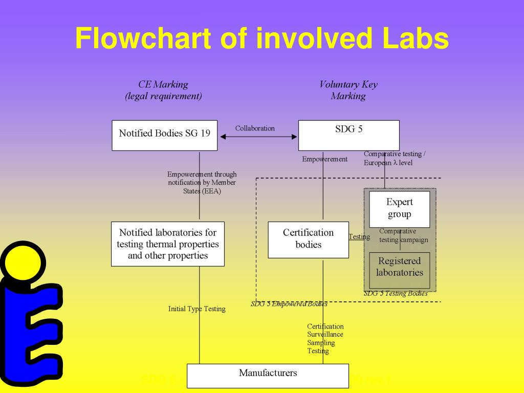 Flowchart of involved Labs